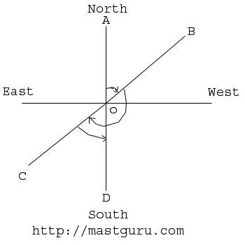 Direction Sense Test Reasoning 2 1786
